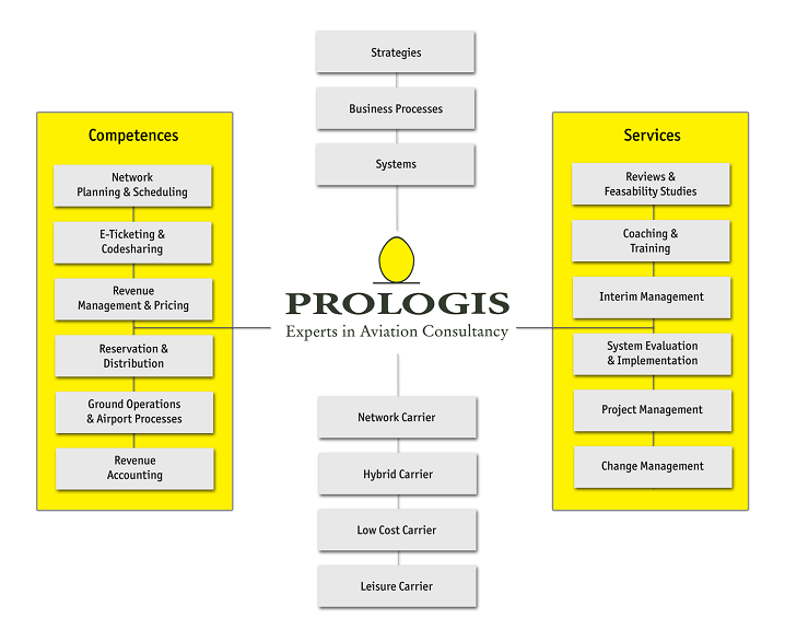 Strategy Processes and System