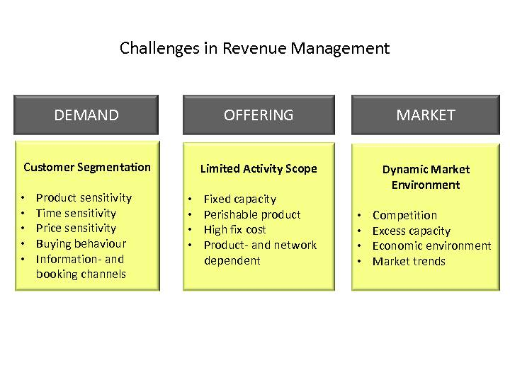 Revenue Management - PROLOGIS