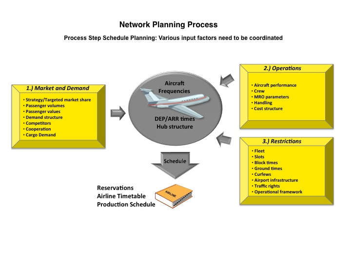 Network Strategy And Scheduling Prologis